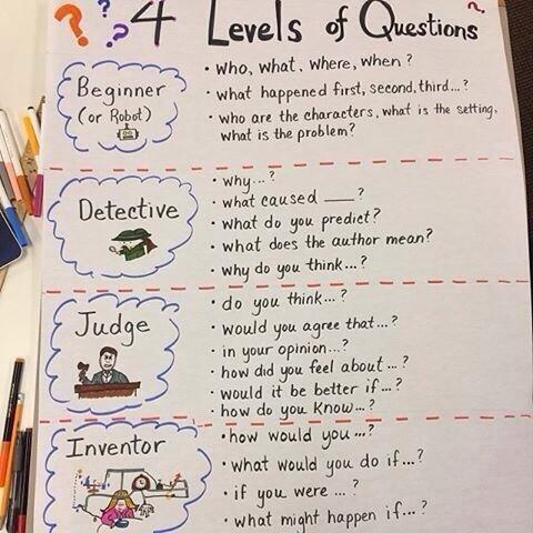 4 levels of questions